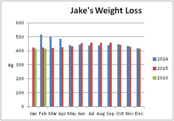 jake weight loss chart