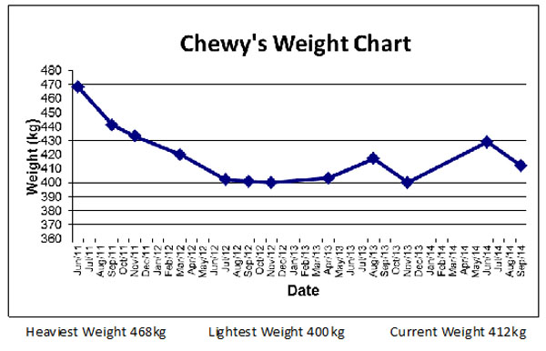 chewy's weight chart